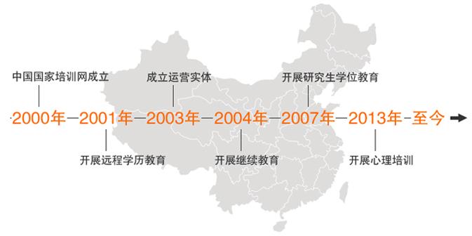 中国国家培训网发展历程